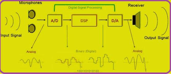1 Digital to Analog converter DAC