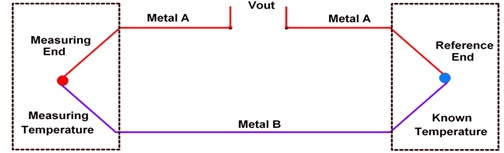 1 Thermocouple basic diagram