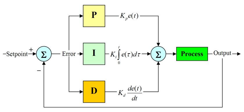 PID controller design using Simulink MATLAB :  Tutorial 3