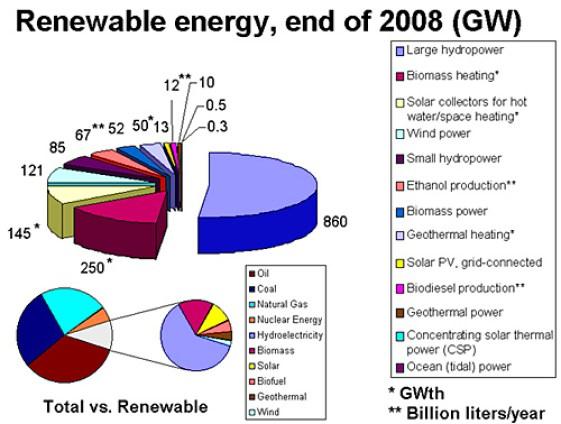 types of renewable energy resources