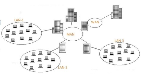 Difference Between LAN ,WAN and MAN 1