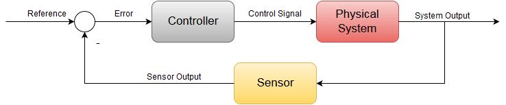 PID controller design using Arduino