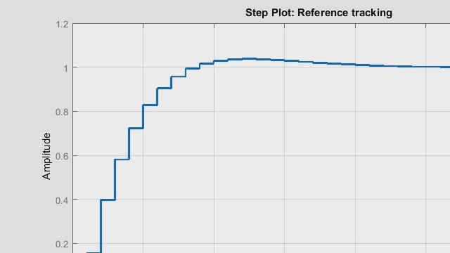 PID controller digital graph