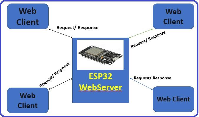 Create ESP32 Web server in Arduino IDE : controlling LEDs