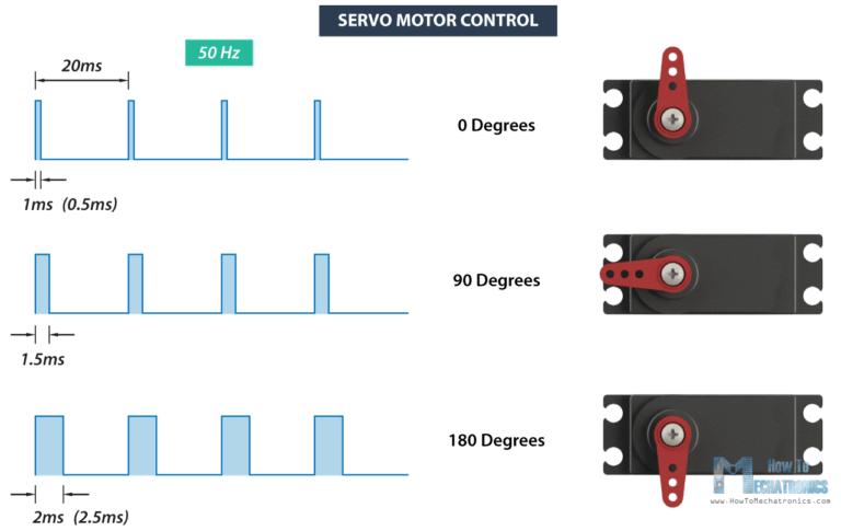 ESP32 control Servo motor from web server using Arduino IDE
