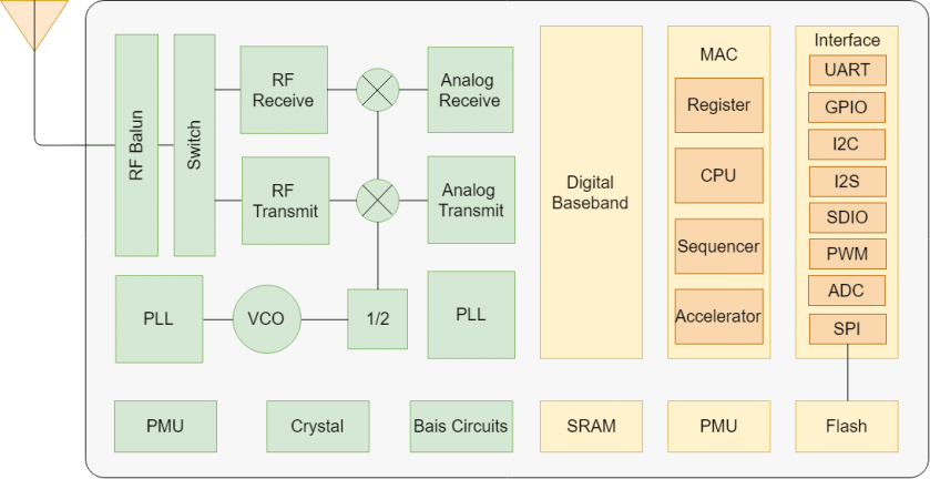 Functional Block Diagram Esp8266