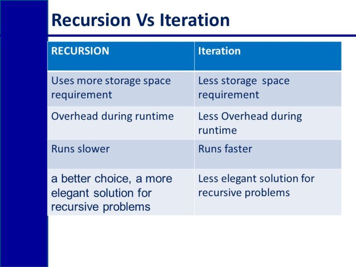 Difference between recursion and iteration