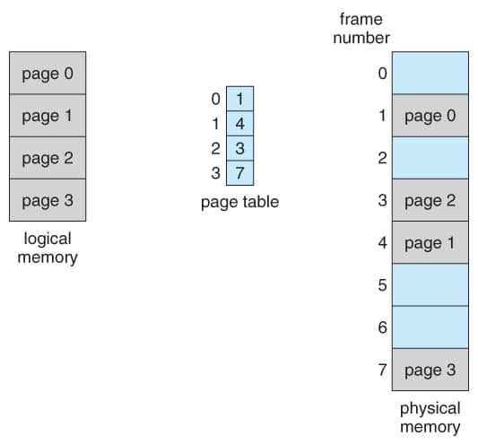 Comparison charts and difference between paging and segmentation is discussed in this article. Starting with memory management systems and basic introduction of paging and segmentation. What is memory management system? In operating systems, while we work with different processes, we always come across memory management systems techniques in operating system which are used to manage the memory blocks as efficiently as possible. These techniques are mostly used when we need to work with a large number of processes with a limited memory provided. During the execution of a process the main data (code, stack and heap) of a process is stored in the main memory but due to the restricted size of the main memory we cannot keep all the currently running processes in the main memory so we switch the processes which are not currently running to the hard disk so that we can fetch them back to main memory when it is called by the CPU. Memory management system is used to keep track of the memory (main memory and hard disk memory). It will keep a thorough track of each memory portion, i.e. whether it is allocated to some processes or not and it will allocated each chunk of memory to the newly created process accordingly and update their information in the memory management system accordingly of whether it is occupied or freed. In memory management system, there is a specific portion to understand i.e. whether we are storing the data in memory as large chunks of variable sizes (segmentation) or we are allocating memory to different pages in the form of small fixed sized block (pages). Let's have a thorough look on the functionality and uses of each one of them. Introduction to Paging in OS As we have discussed earlier, whenever we want to execute a process in CPU, its data i.e. code, stack and heap must be available in the main memory however only a few of pages are present in the main memory and all other are stored in the hard disk memory (as it has a larger space than main memor