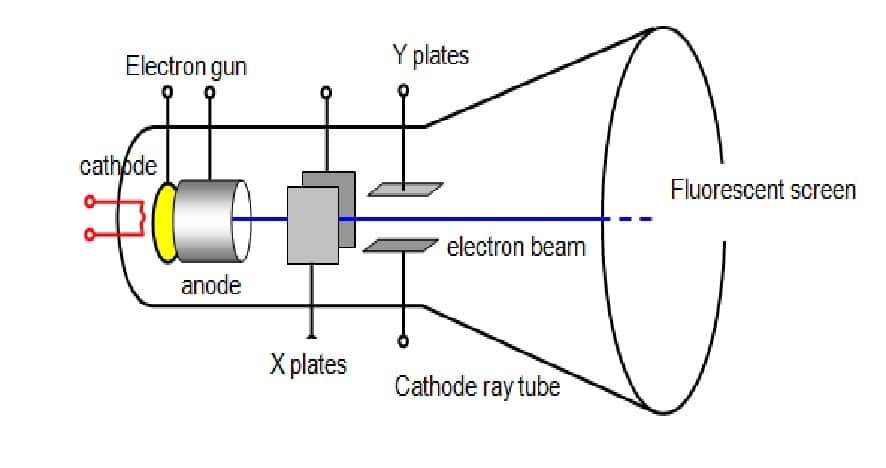 u58ee u5927 crt monitor diagram