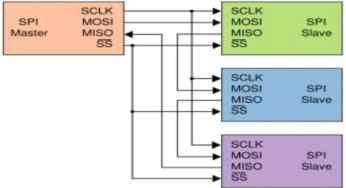 serial communication 8051 microcontroller using keil