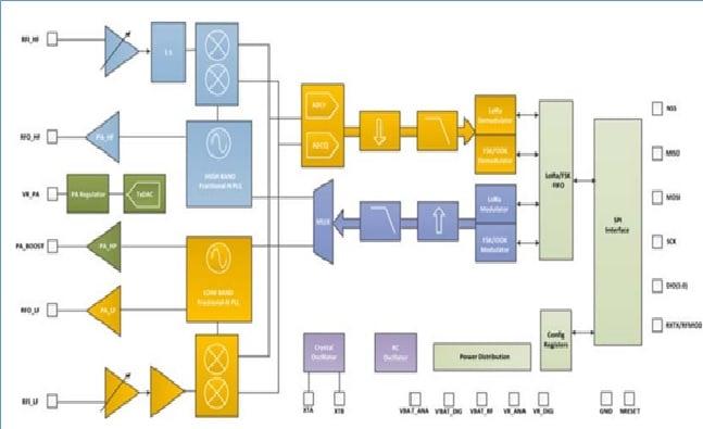 SX1276 LoRa Transceiver Block Diagram