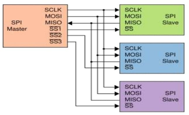 Typical SPI bus mode