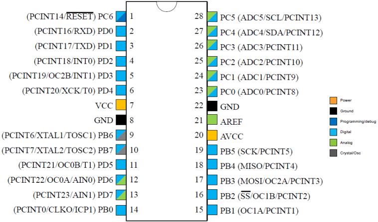 ATMEGA328P Pin Configuration Diagram