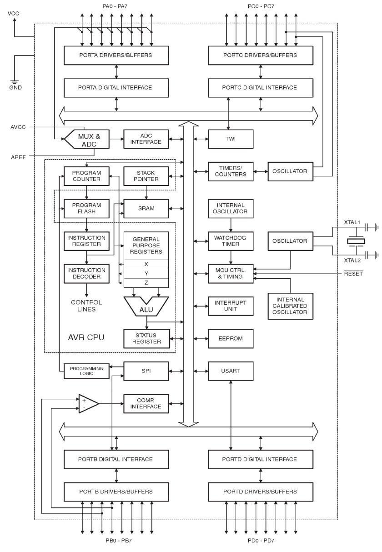 ATMega32 Block Diagram
