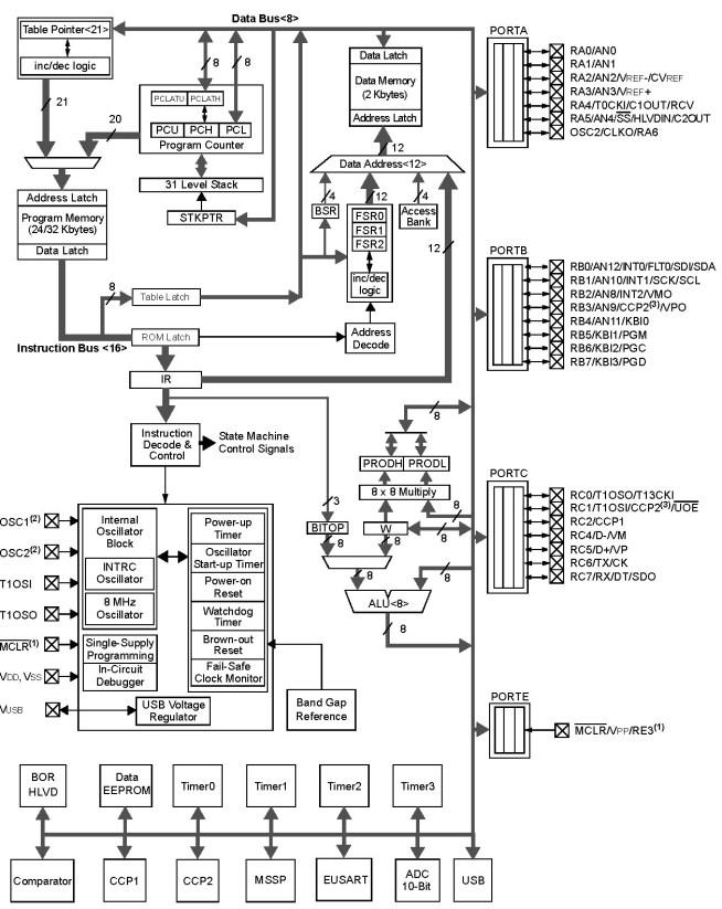 Block Diagram PIC18F2550