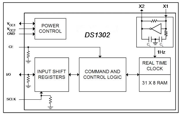DS1302 internal block diagram