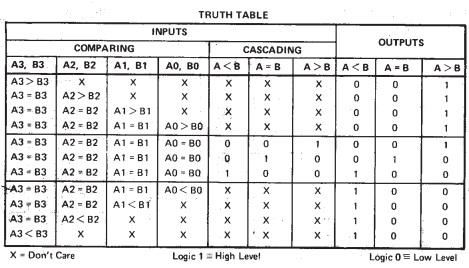 4 bit magnitude comparator Truth Table