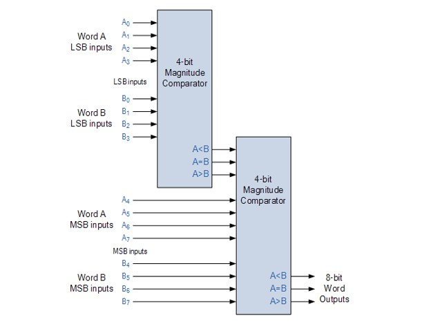 CD4585 4 bit magnitude comparator example as a 8 bit cascaded