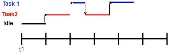 FreeRTOS mutex timing diagram