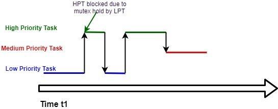 FreeRTOS Priority Inheritance Example