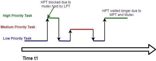 FreeRTOS Priority Inversion Example