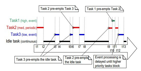FreeRTOS Preemptive scheduling algorithm example
