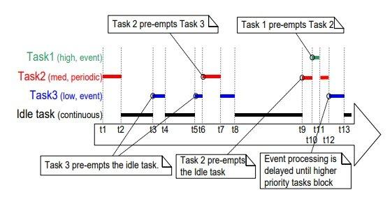 FreeRTOS Scheduler: Learn to Configure Scheduling Algorithm