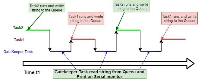 FreeRTOS gatekeeper task example execution pattern