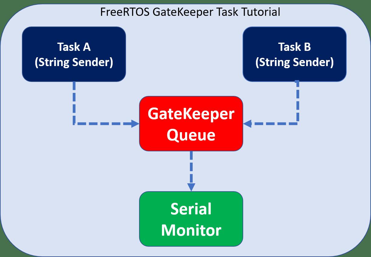 FreeRTOS gatekeeper task tutorial with Arduino