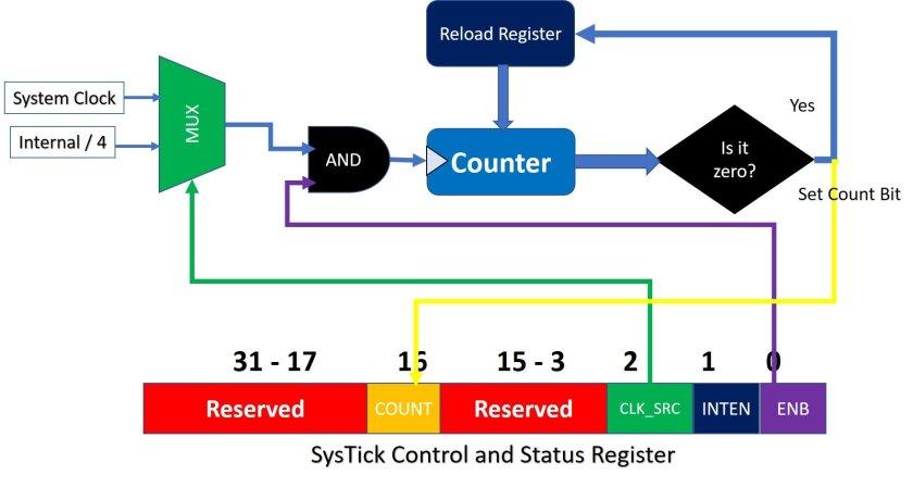 TM4C123G arm cortex m4 systick timer complete block diagram