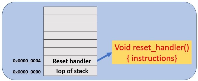 What is reset sequences of a microcontroller booting process