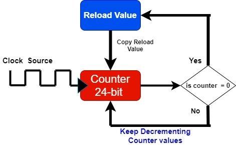 systick timer block diagram arm cortex m4 microcontroller