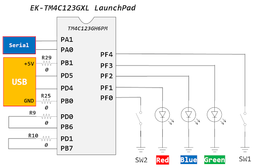 TM4C123 Push button switches PF0 and PF4