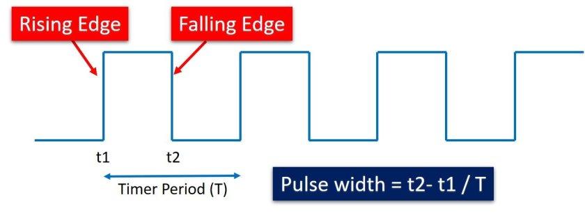 pulse width example