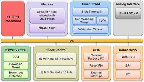 N76E003AT20 Microcontroller block diagram