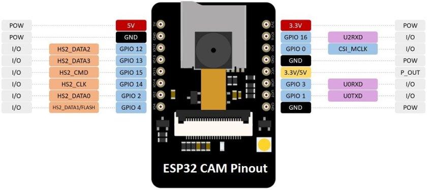 ESP32 CAM Pinout AI thinker