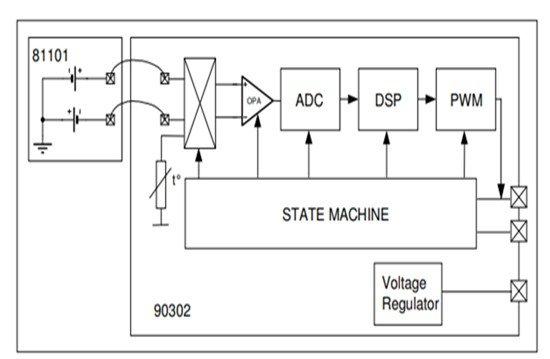 MLX90614 Non-Contact IR Temperature Sensor block diagram