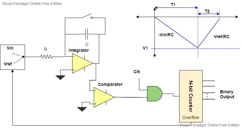 Dual slope ADC working