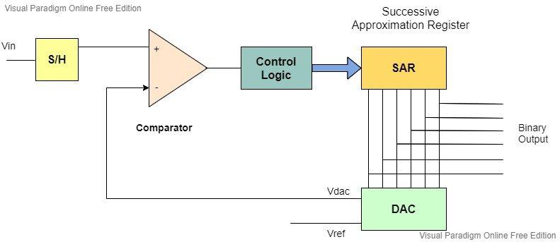 Successive Approximation ADC block diagram