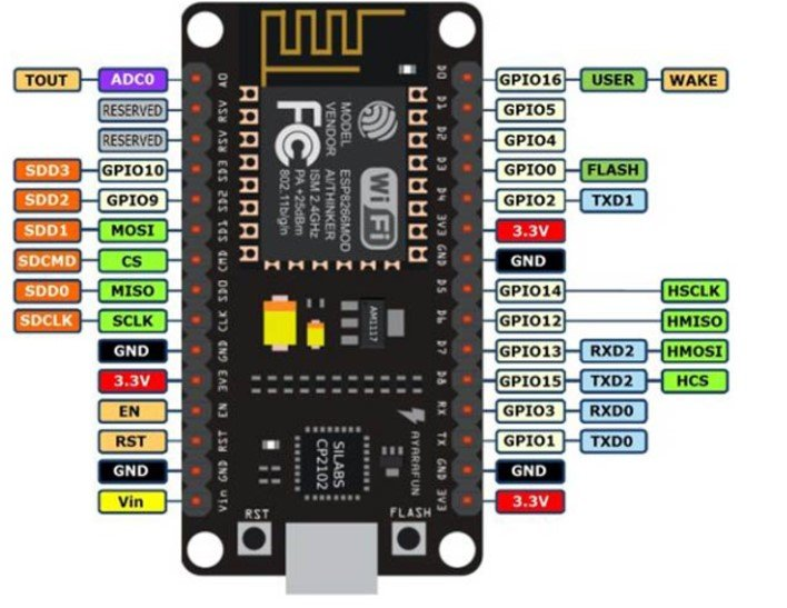 ESP8266 adc pins