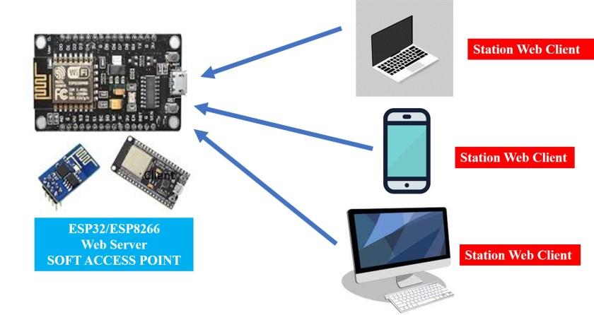 MicroPython ESP32 esp8266 soft access point softap mode