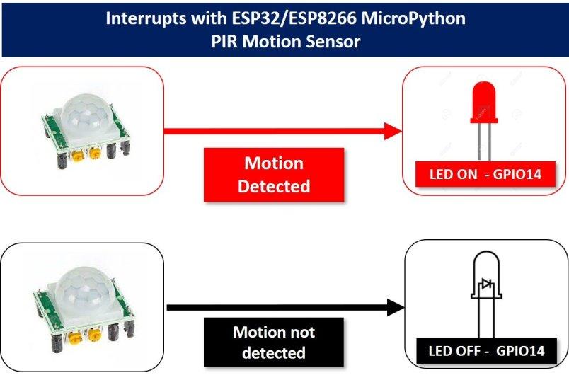 PIR motion sensor with ESP32 interrupt micropython