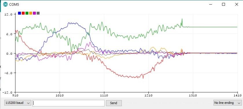 MPU-6050 Arduino plot values on serial monitor