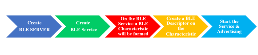 BLE working process