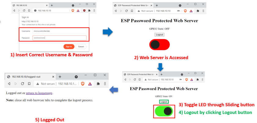 ESP password protected web page PROJECT OVERVIEW