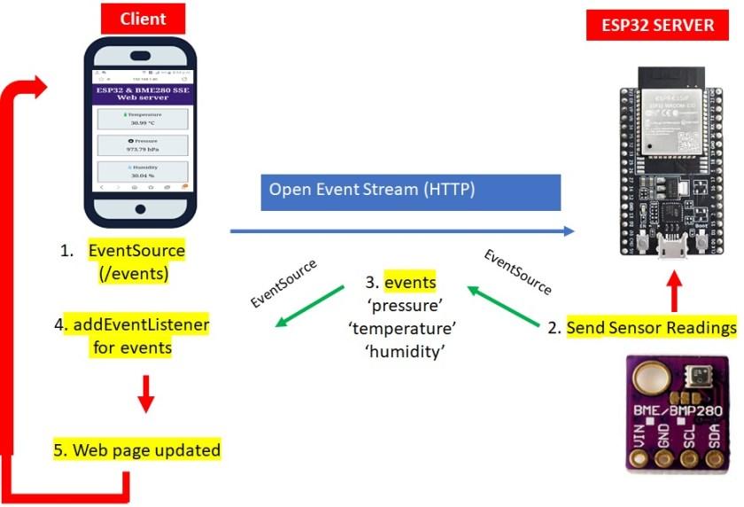ESP32 and BME280 server sent events Web server working process
