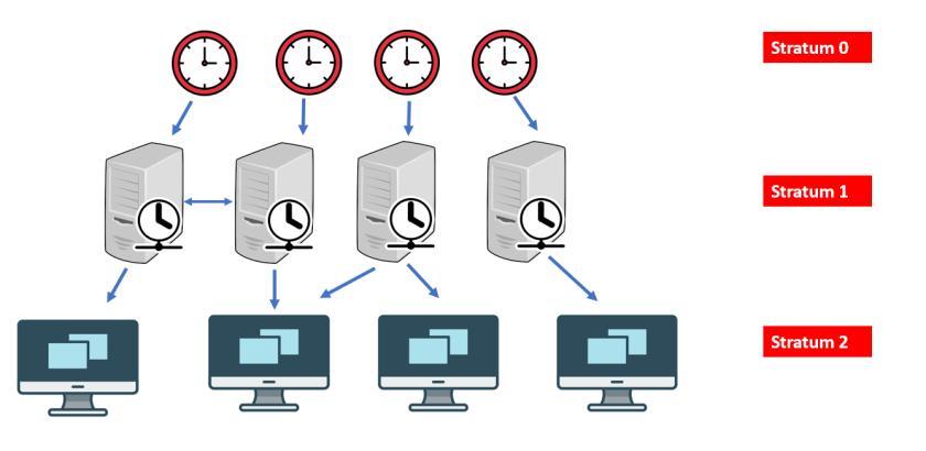 NTP server architecture