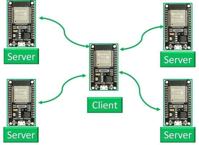esp32 ble client server