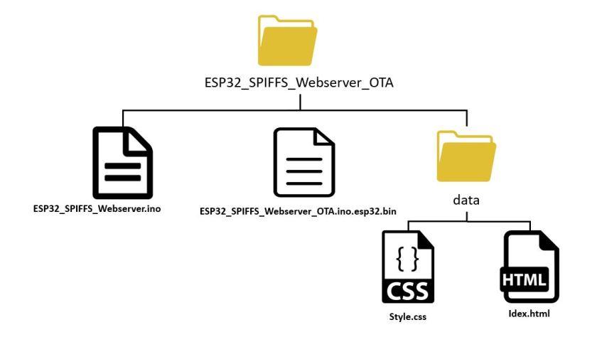 ESP32 OTA updates via AsyncElegantOTA example3
