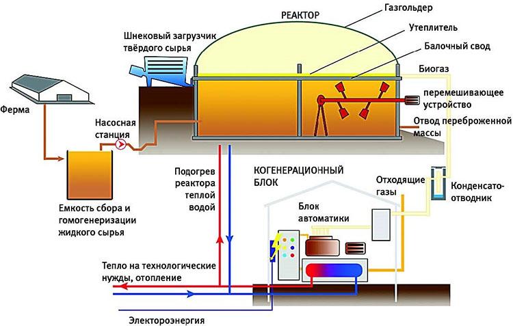 Biogáz termelés a gazdálkodásban